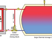 Figure 1 Boiler and storage tank piping