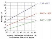 Figure 2 Impact of ELWT on water to water heat pump COP.