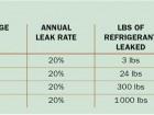 Figure 1 Analysis of annual refrigerant leakage
