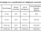 Table 1 - Annual leakage as a consideration for refrigerant conversion
