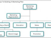 Figure 1 Steps to building a marketing plan