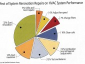 Effect of system renovation repairs on HVAC system performance. Source: NCI certified contractor survey
