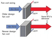 Figure 1 Fan coils for condensing boilers. Larger coil with greater HX surface area.