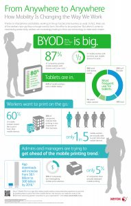 Increased mobility practices bring both opportunities and challenges to admins, managers and IT departments. Xerox Mobile Print allows workers to print from their mobile devices, making it easier to take advantage of the BYOD trend.