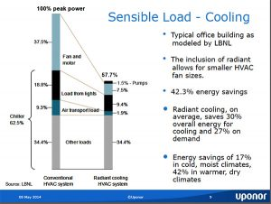 radiant cooling energy use comparison
