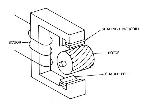 Motor shaded troubleshooting pole Shaded Pole