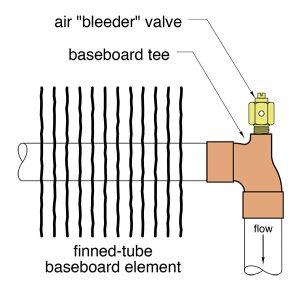 baseboard element,bleeder valve,finned tube