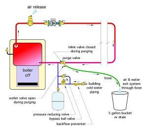 pressure reducing valve,backflow preventer,purge valve