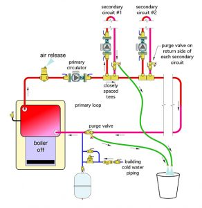 closely spaced tees,purge valve,circulator