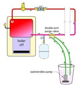 submersible pump,purge valve