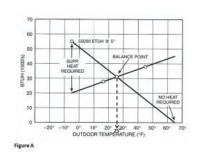 Heat pumps hybrid heat