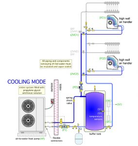 Small Scale Hydronic Cooling Hpac Magazine