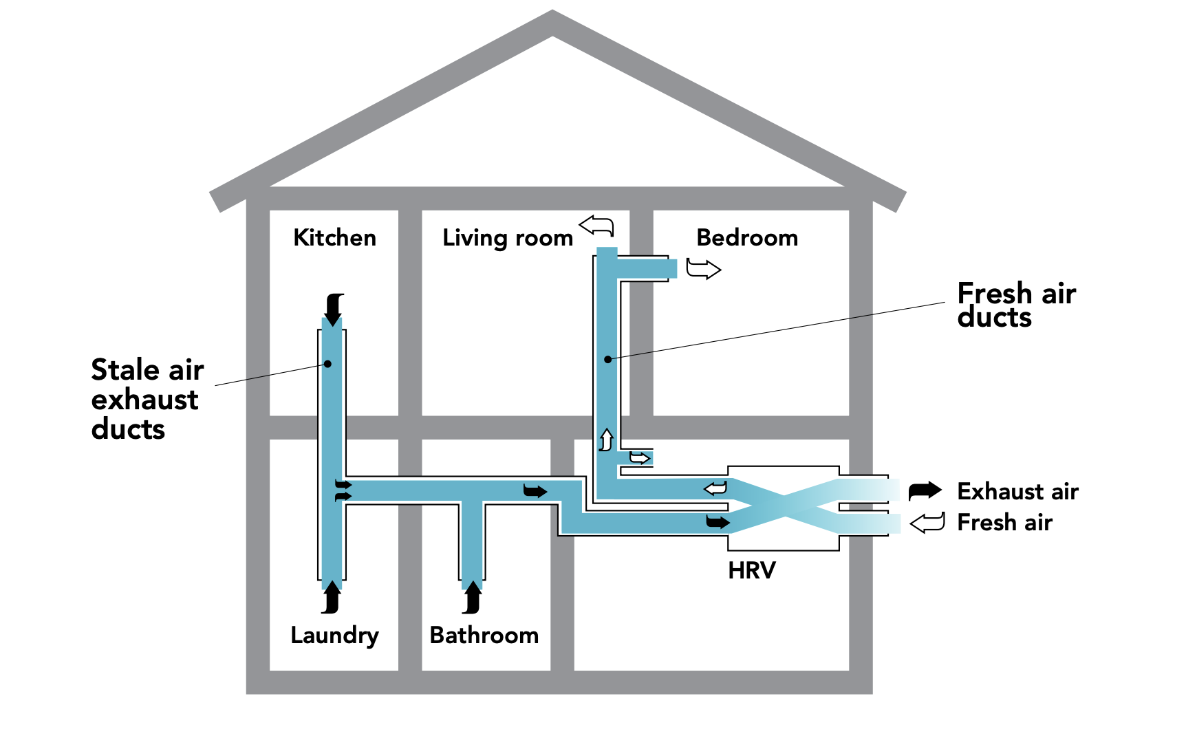 HRV with direct ductwork