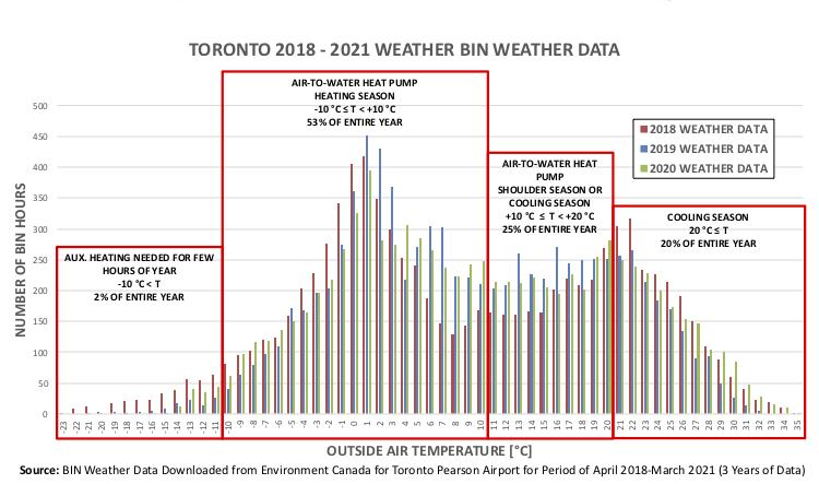 HPAC Toronto Weather Data_1