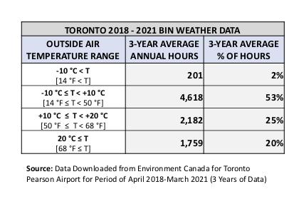 HPAC Toronto Weather Data_2